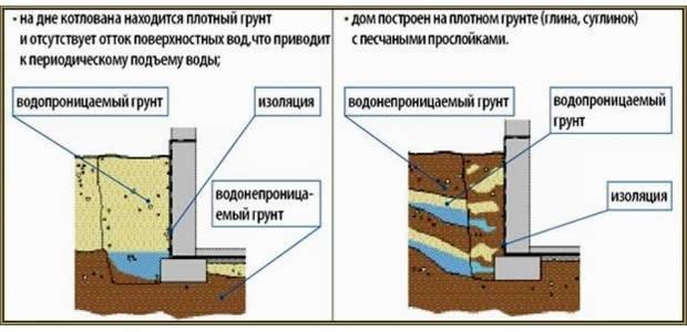 Схема фундамента и его взаимодействия с грунтовыми водами.
