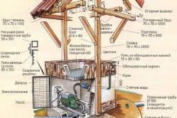 Схем устройства садового колодца с крышей