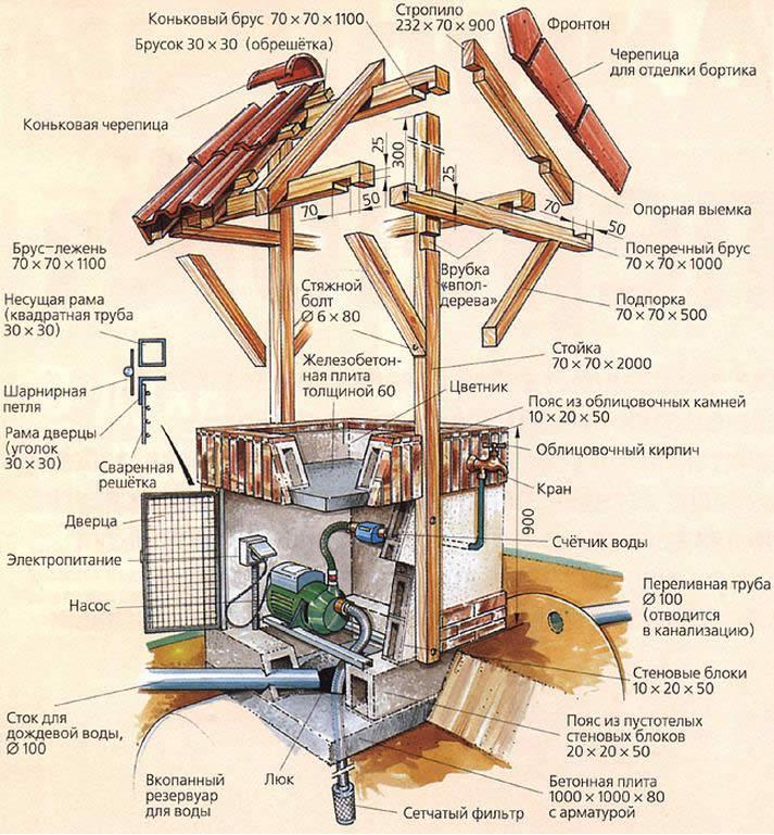 Как сделать крышу в колодце