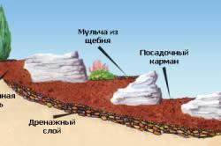 Схема альпийской горки на склоне