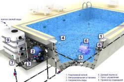 Схема бассейна с переливными желобами