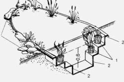 Схема декоративного пруда с террасами