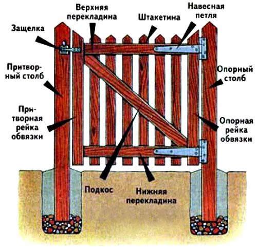 Установка деревянных ворот