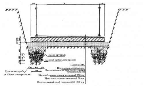 Схема дренажа бассейна