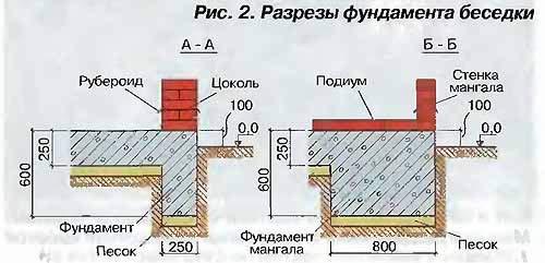 Столбчатый фундамент из блоков 20х20х40 своими руками