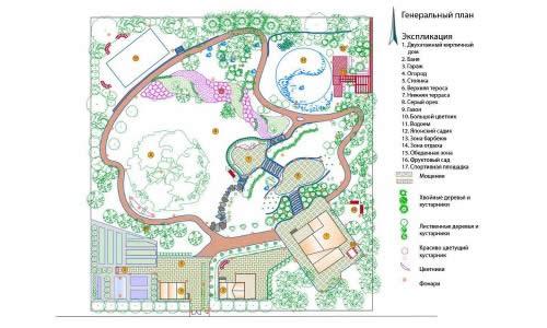 Схема генерального плана ландшафта