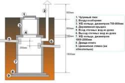 Схема герметичного колодца
