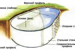 Схема гидроизоляции стальной чаши бассейна