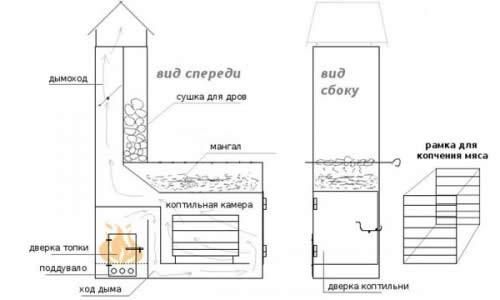 Схема мангала с коптильней и барбекю