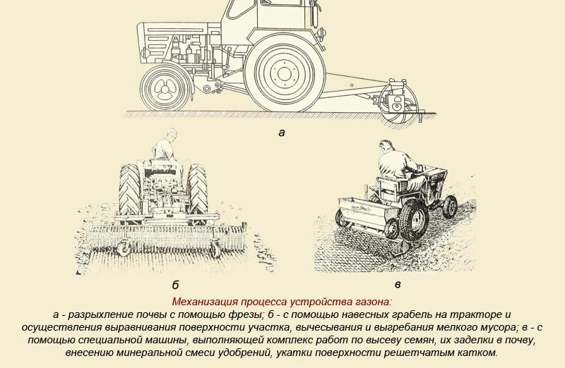 Схема механизации посева газона