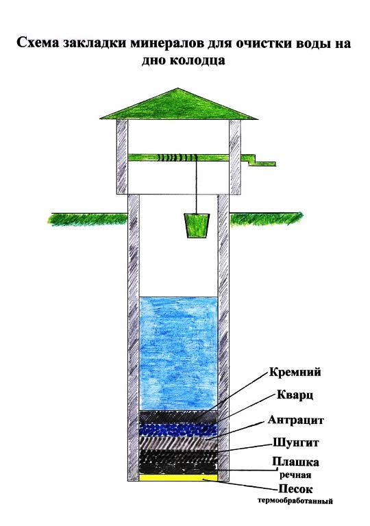 Фильтр для очистки воды для скважины своими руками
