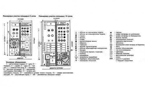 Схема планирования площади дачного участка