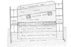 Схема подготовки почвы