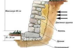 Схема подпорной стенки