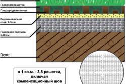 Схема посадки газона