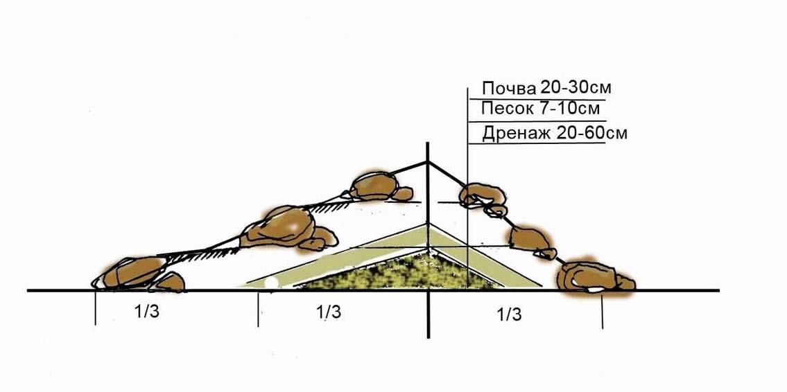 Схема постройки альпийской