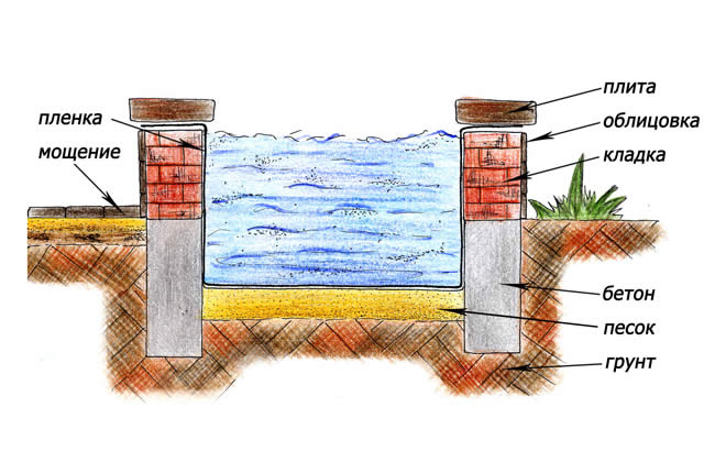 Постройка пленочного водоема