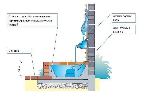 Схема пристенного фонтана