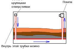 Схема работы донного фильтра