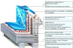 Схема расположения основных элементов гидроизоляции