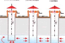 Схема разновидностей шахтных колодцев