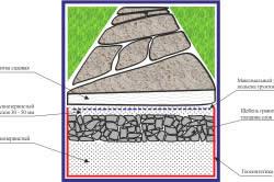 Схема садовой дорожки с фундаментом из щебня