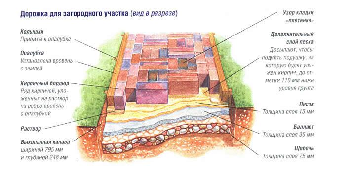Схема садовой дорожки