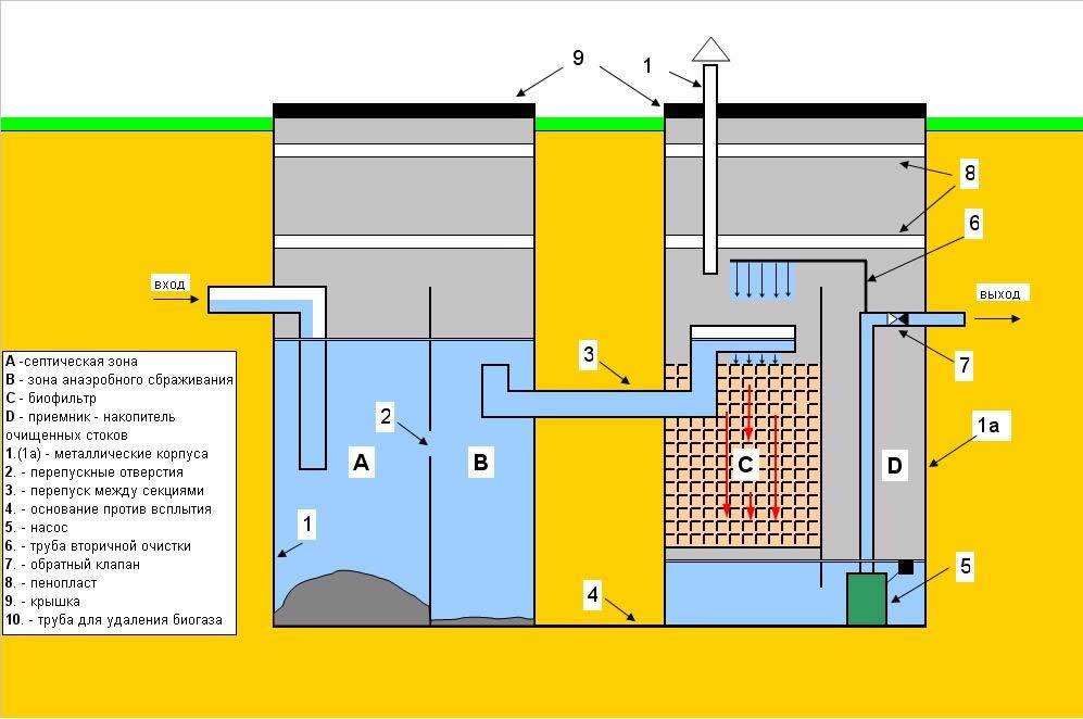 Схема септика с очистными фильтрами