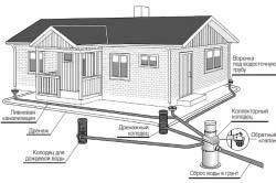 Схема системы линейного сбора воды