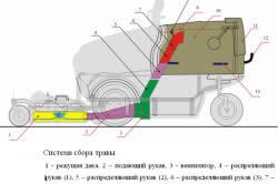 Схема системы сбора травы