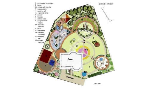 Схема создания ландшафтного проекта