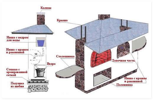 Схема строительства барбекю.