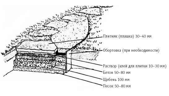 Дорожка своими руками пошаговая инструкция 22