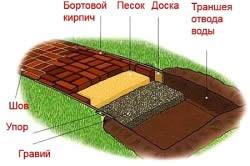 Схема укладки дорожки из бортового кирпича