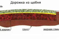 Схема укладки дорожки из щебня