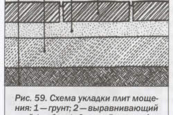 Схема укладки плит мощения