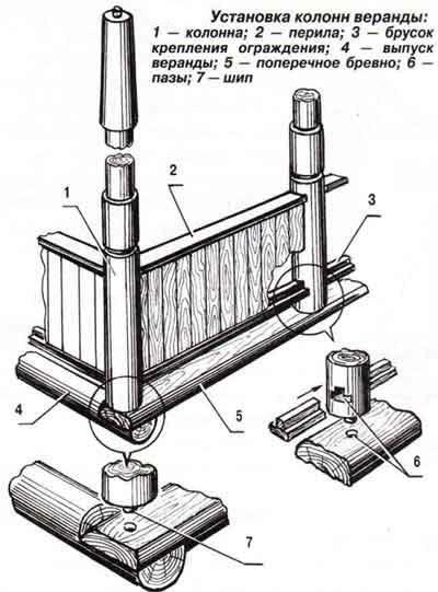 Схема установки колонн веранды