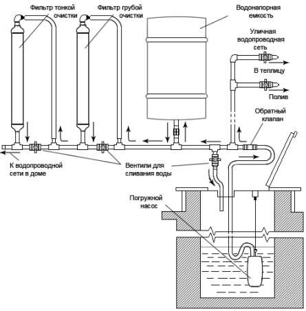Как нарисовать схему водопровода и канализации Учитесь рисовать