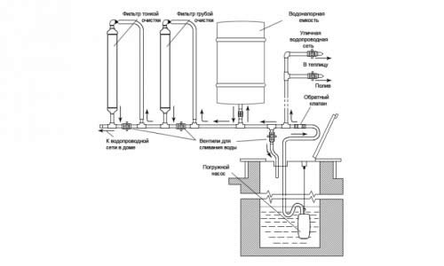 Схема установки поливочного шланга