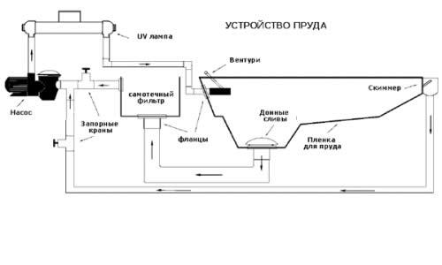 Схема установки водоструйного аэратора