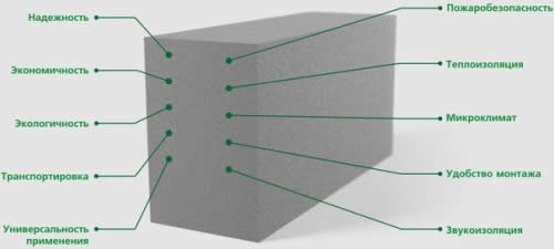 Схема устройства пеноблока