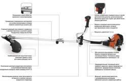 Схема устройства триммера