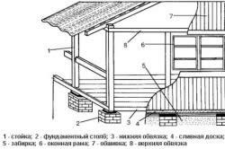 Схема закрытой террасы
