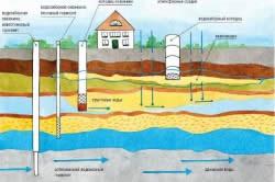 Схема залегания и движения грунтовых вод