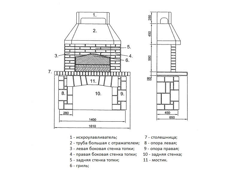Схема устройства барбекю из