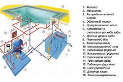 Схема монтажа системы фильтрации бассейна