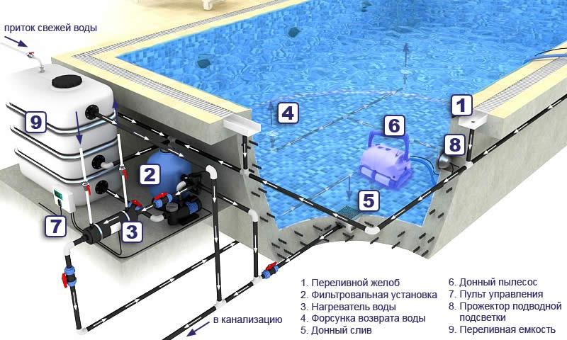 Устройство бассейнов своими руками 432