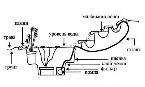 Устройство декоративного бассейна