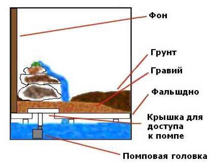 Схема чертеж водопадов