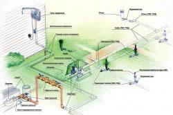 Пример устройства автоматической системы дождевания на участке